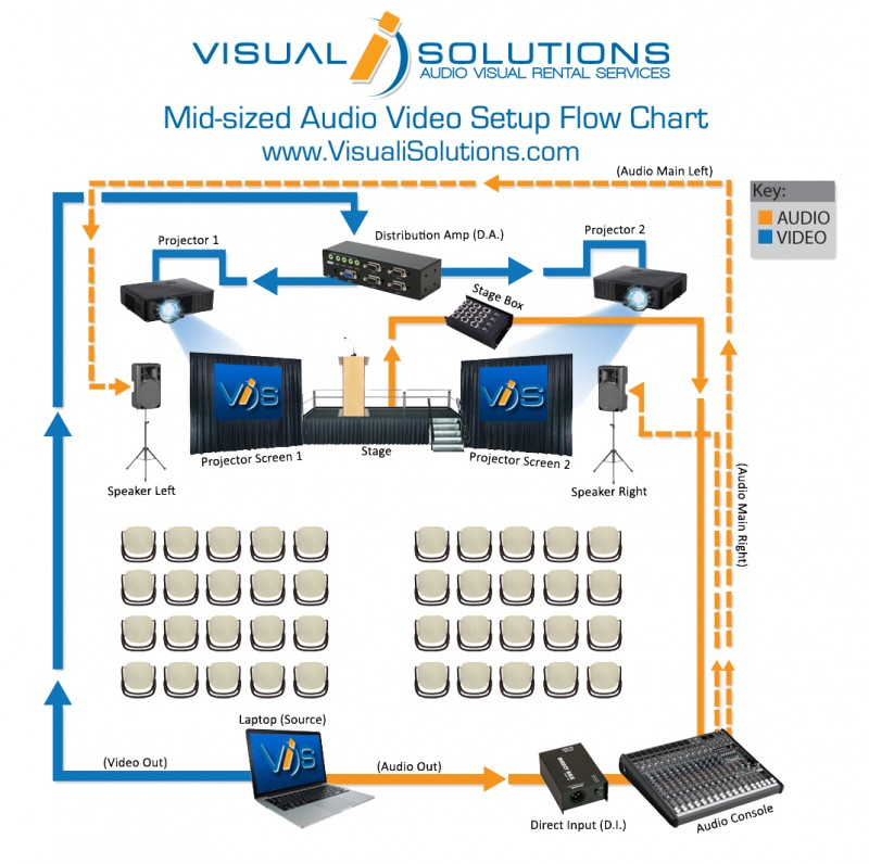 AV audiovisual setup flowchart